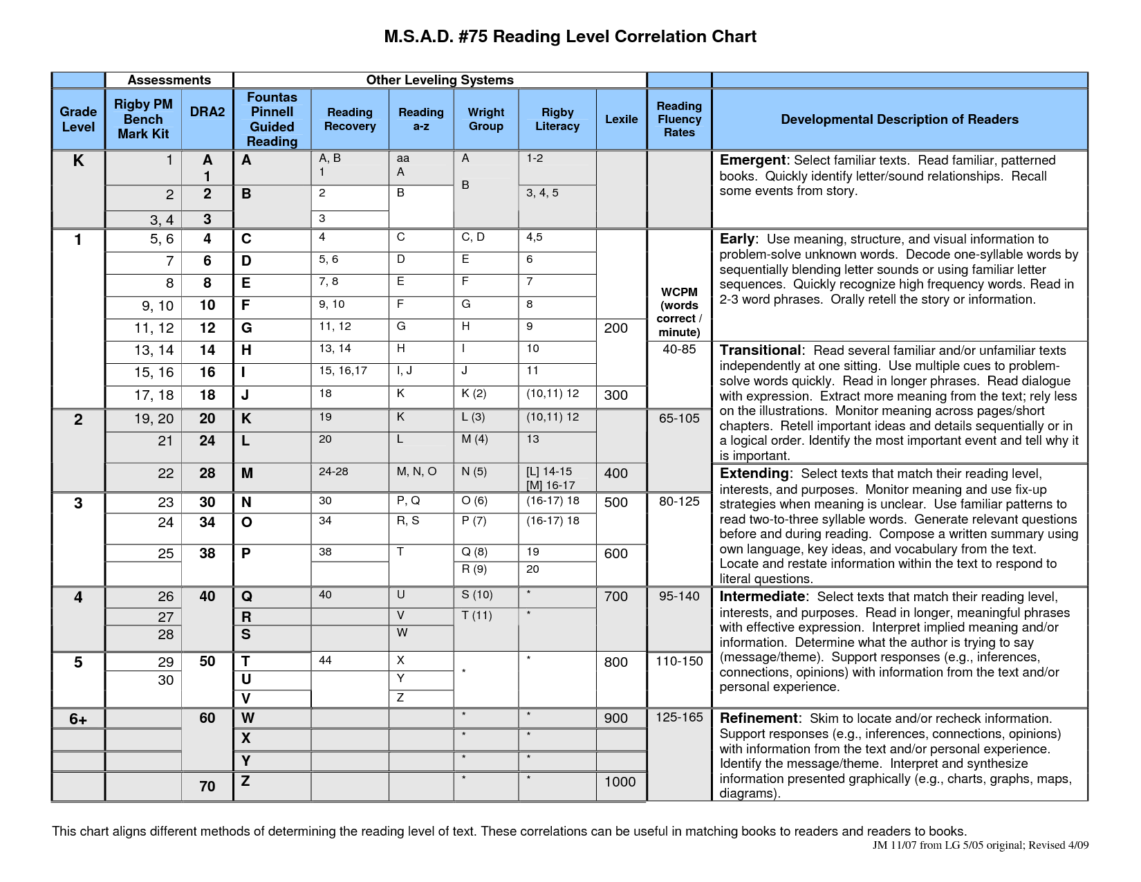 Rigby Reading Level Chart | Terrific Teaching Tidbits | Pinterest ...