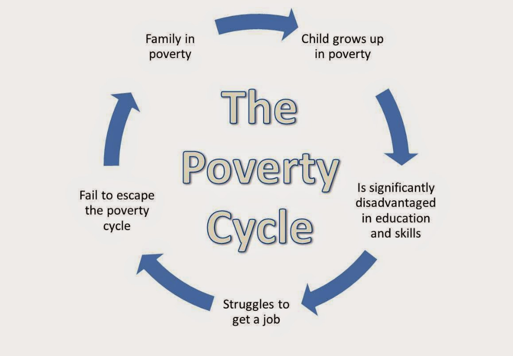 Pin On Human Geography Cause And Effect Essay Poverty