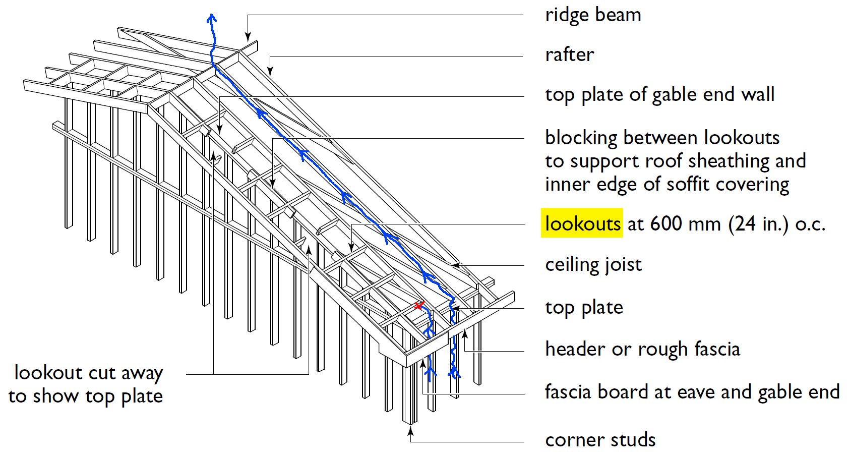 Image Result For Lookouts Gable Overhang Detail