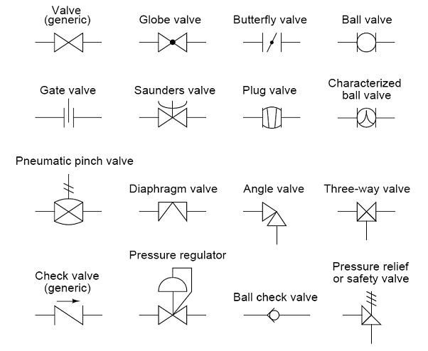Common Pid Symbols Used In Developing Instrumentation Diagrams