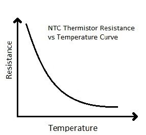 Stupendous Characterstic Graph Of Ntc Thermistor Proyectos Proyectos Wiring Cloud Inamadienstapotheekhoekschewaardnl