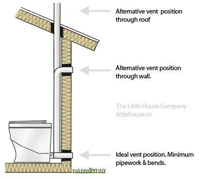 Separett Toilet Vent Exterior