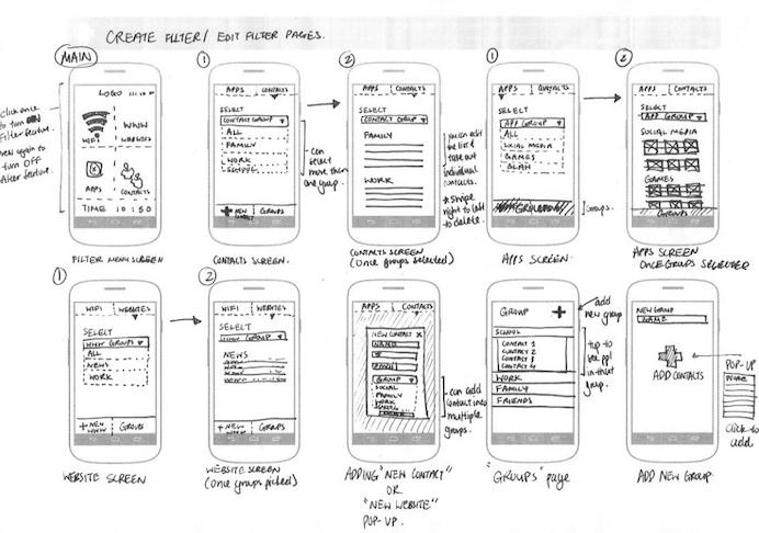UXPin - userflows by jianilu | Design UX | Pinterest | Wireframe und ...