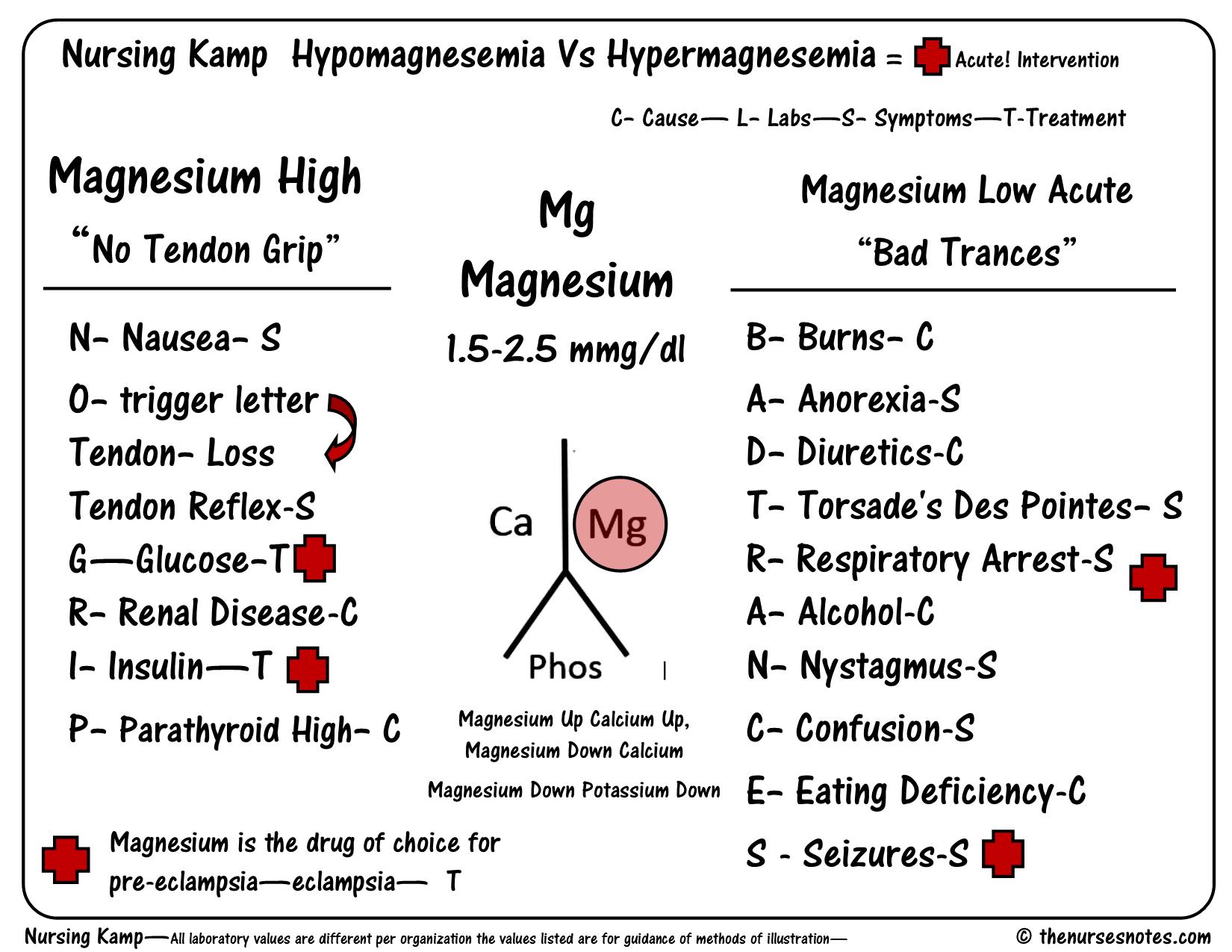 Hypomagnesemia Vs Hypermagnesemia
