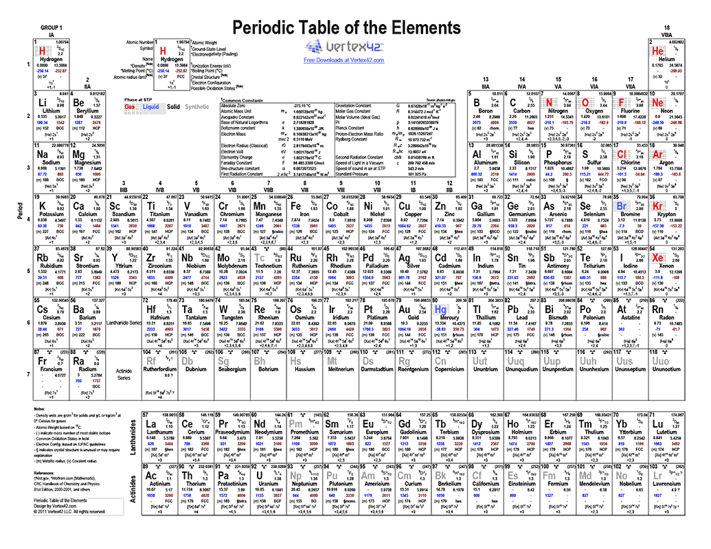 Free Printable Periodic Table Of Elements From Vertex42