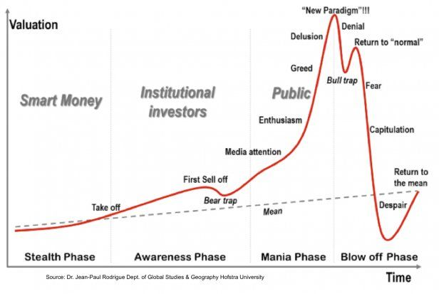The Classic Phases Of A Bull Market Bitcoin Chart Delusional