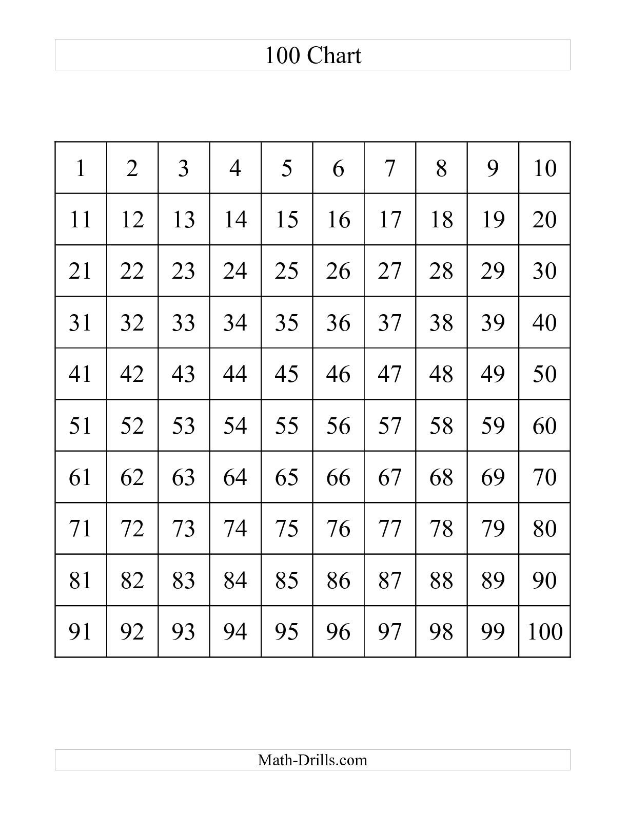 The One Hundred Chart A