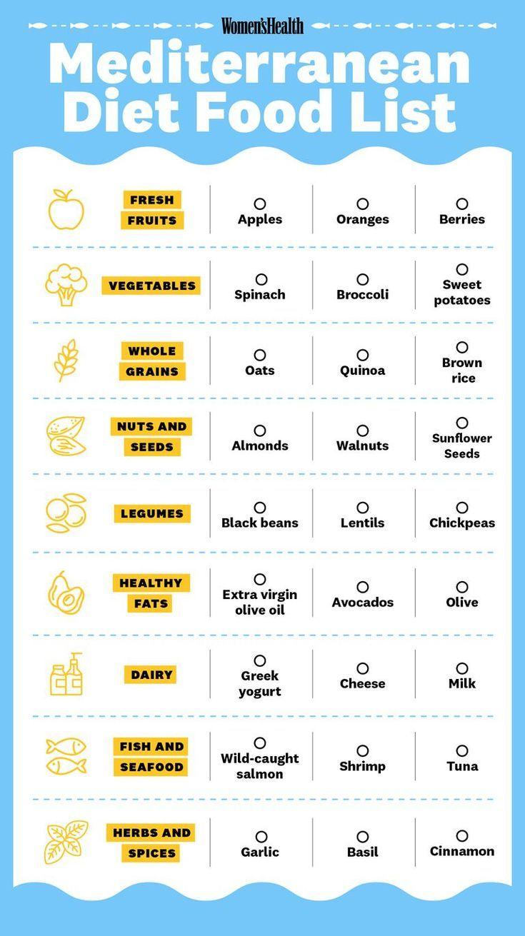 Greek Diet Food List