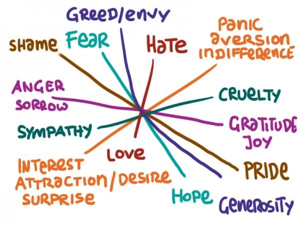 The creator of this points out that these emotions are the building blocks of story.