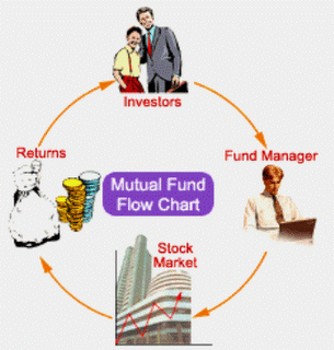 Mutual Fund Flow Chart Mutuals Funds Flow Chart Financial Management