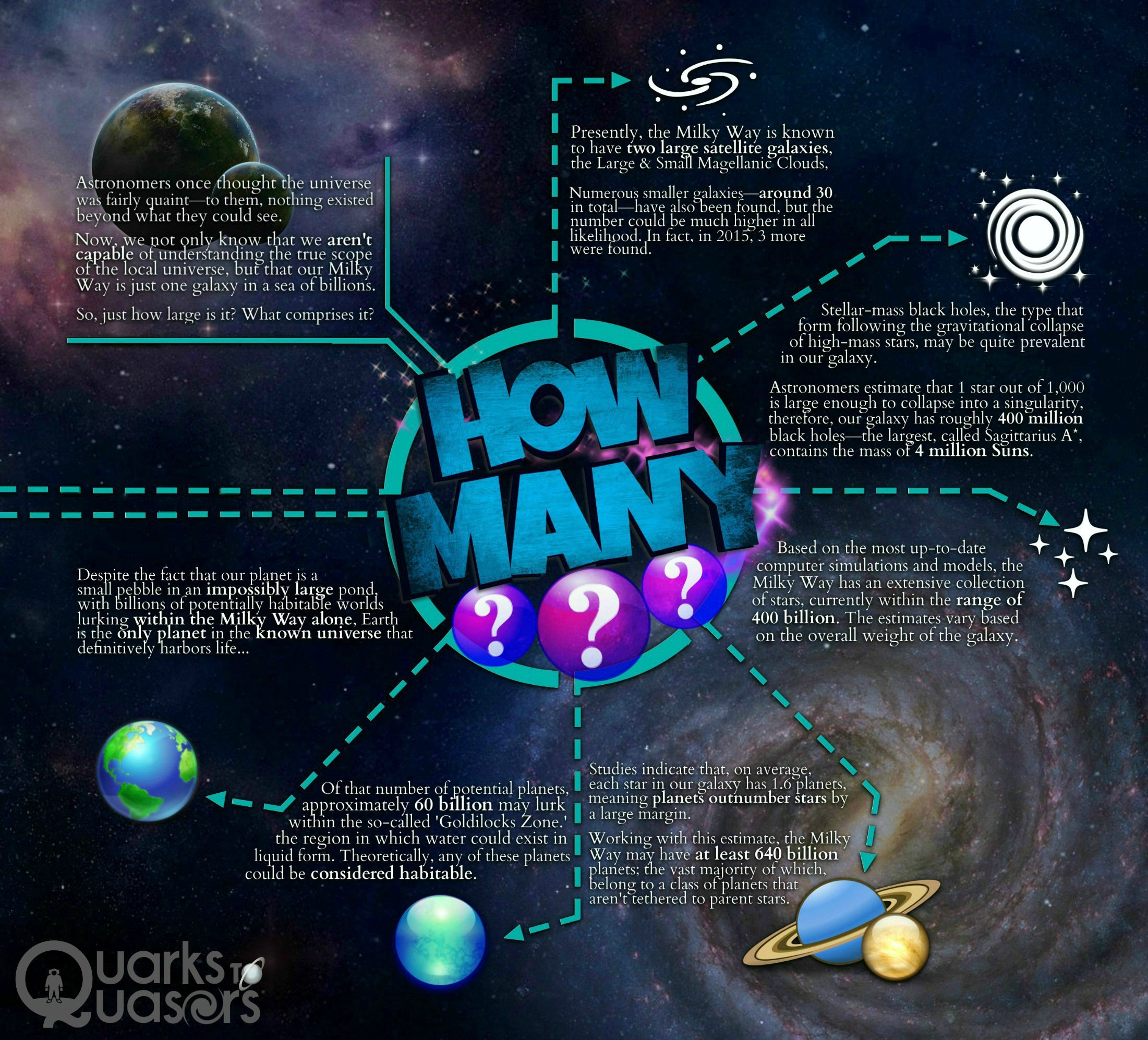How Many Stars Planets And Black Holes Are In The Milky Way Galaxy Infographic Milky Way Galaxy Milky Way Galaxies