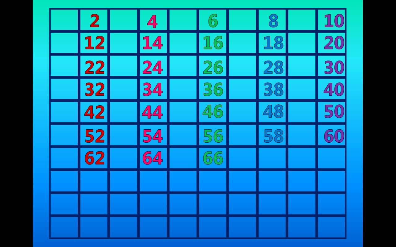 Skip Counting By 2 S On The 100 S Chart