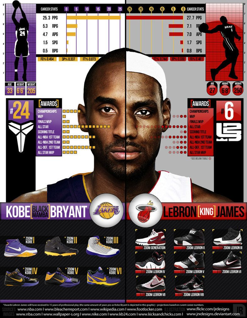sneakers for cheap 76dec 79d80 10 Stunning infographics about the NBA | Cowboys | Kobe ...