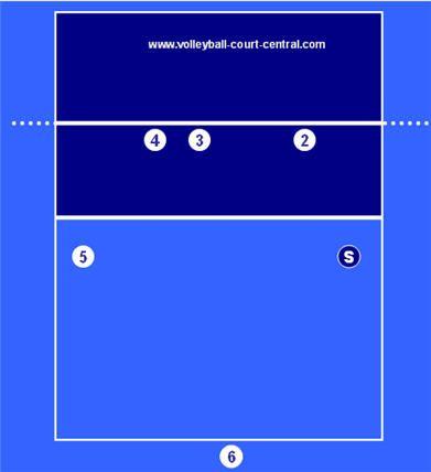 Volleyball Defense Diagrams Explanations Volleyball Skills Coaching Volleyball Volleyball Information