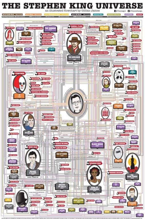 This Stephen King Flowchart is amazing!  stephenking **Cool stuff