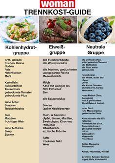 Trennkost: Tabelle zum Ausdrucken | Leckeres | Food, Low carb und