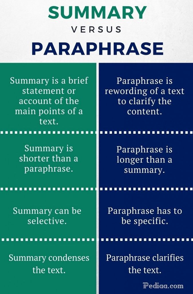 Summarizing And Paraphrasing English Writing Academic Learn Words How To Paraphrase Chicago