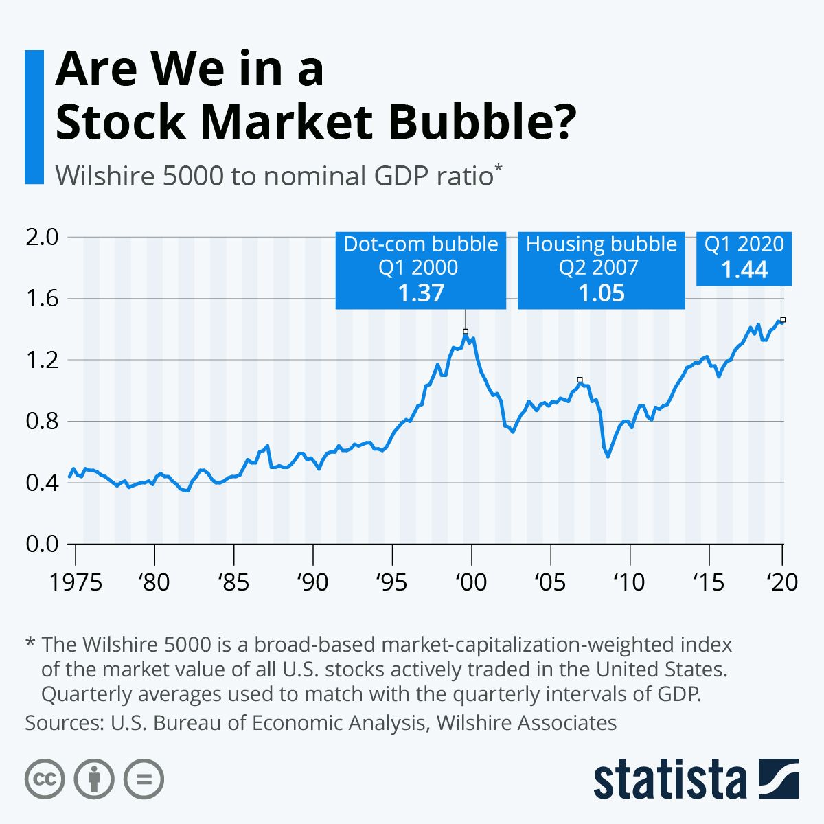 Infographic are we in a stock market bubble in 2020