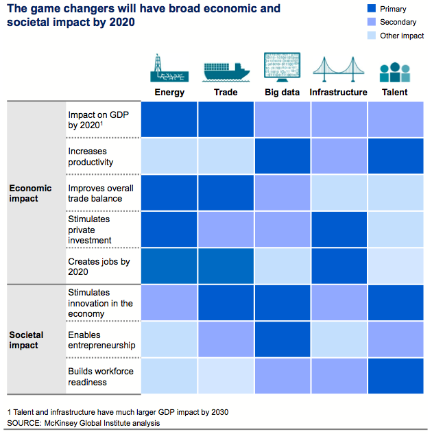 Mckinsey Report Sells Big Data Short As Game Changer  Big Data