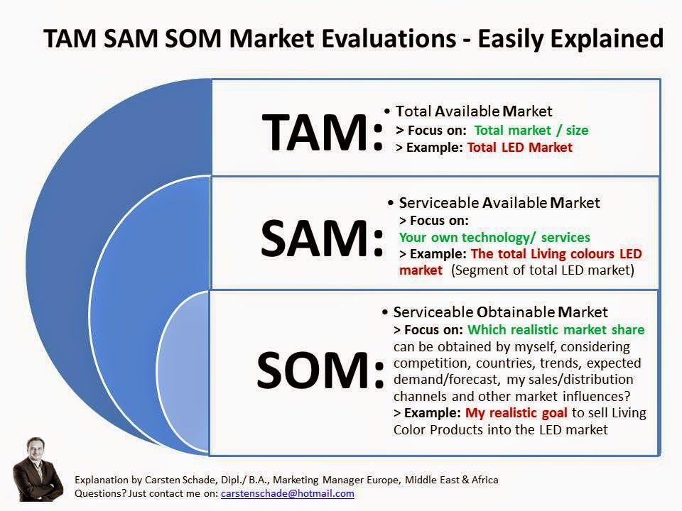 Tam Sam Som Market Evaluations Easily Explained TAM SAM
