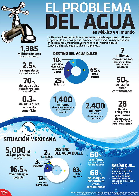 El problema del agua en m xico y el mundo alto nivel for Bungalows sobre el agua en mexico