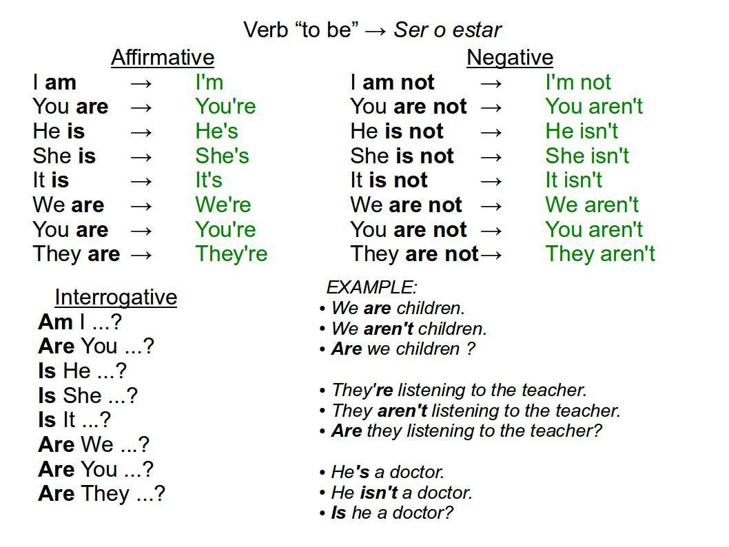 Affirmative Negative Interrogative And Example
