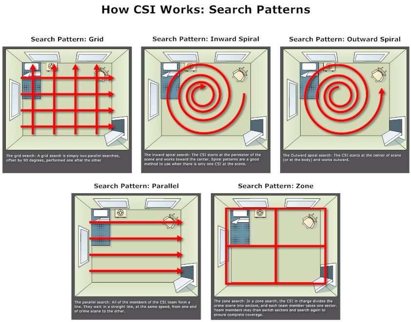 These Are The Different Search Patterns One May Use To Search A Scene Obviously Which One Is Used Is At The Dis Criminal Psychology Forensics Forensic Science