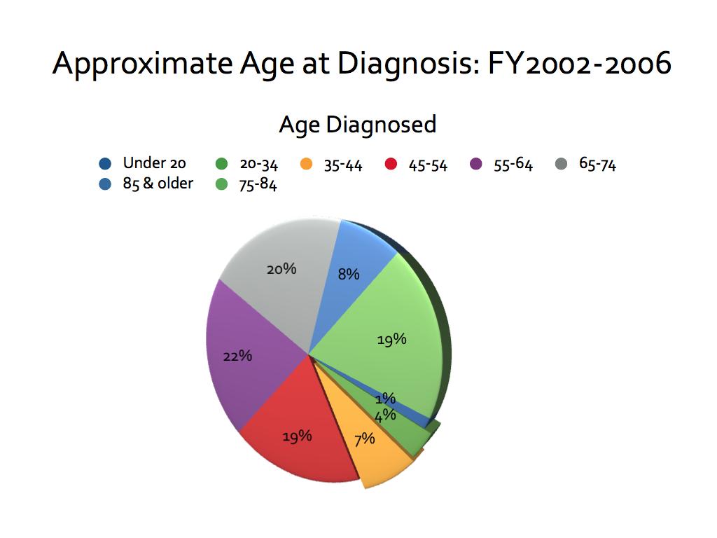 Statistics Pie Chart001 Ovarian Cancer Awareness Pinterest