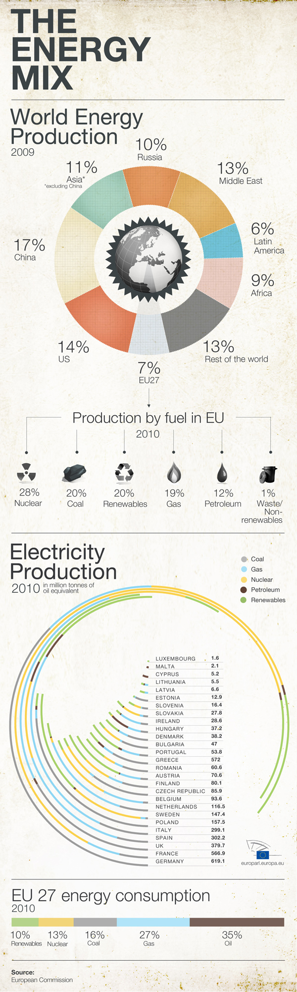 Parliament fuels debate over Europe's future energy use