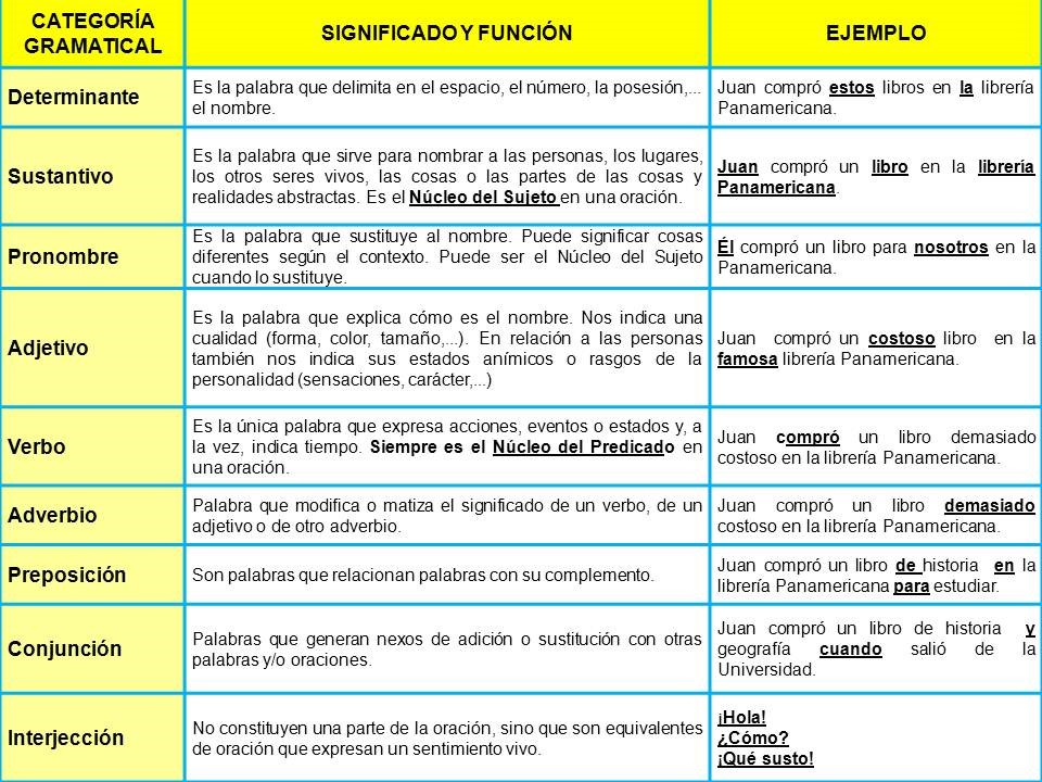 Las Categorías Gramaticales Categorías Gramaticales Lecciones De Gramática Actividades Gramaticales