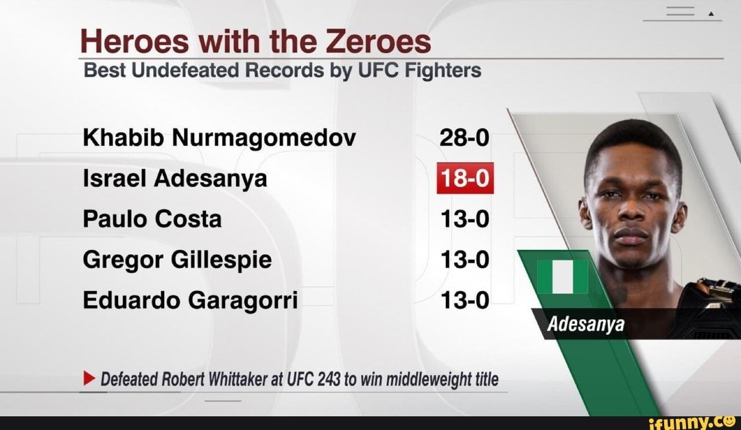 Heroes With The Zeroes Best Undefeated Records By Ufc Fighters Khabib Nurmagomedov 28 0 Israel Adesanya M Paulo Costa 13 0 Gregor Gillespie 13 0 ªgfeated Robert Ufc Fighters Ufc Undefeated