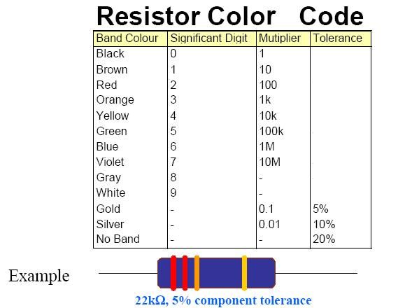 Resistor Color Code Graphic  Knowledge