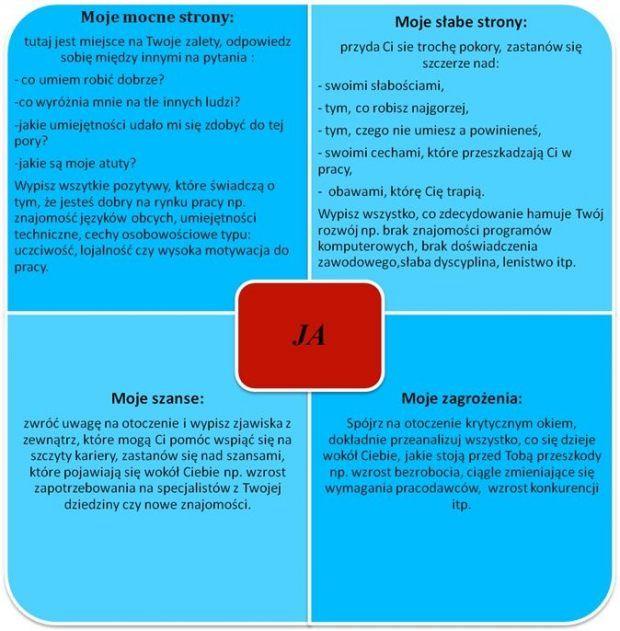 analiza swot osobowości | Analiza SWOT | Pinterest
