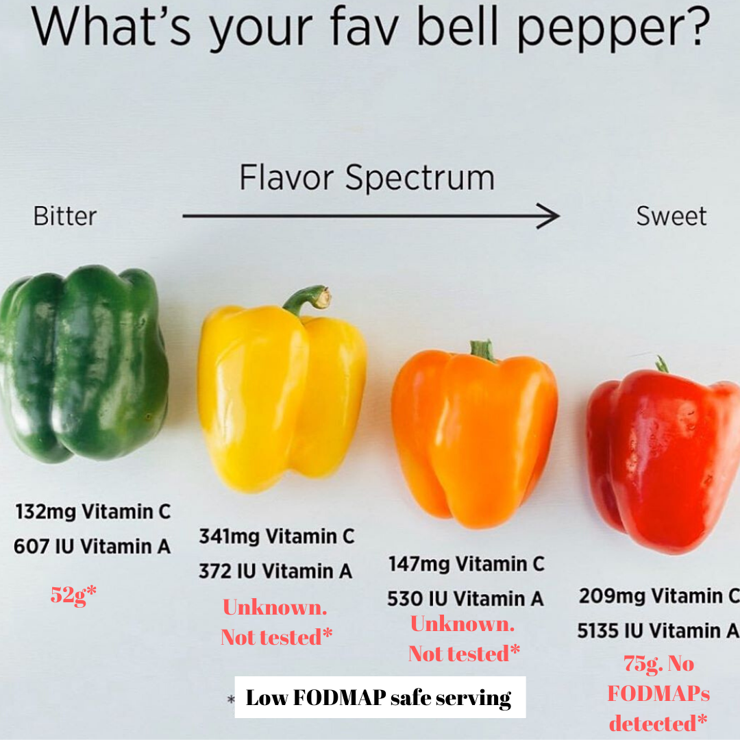 Bell Peppers 101 Nutrition Facts And Health Benefits Stuffed Peppers Stuffed Bell Peppers Bell Pepper Colors