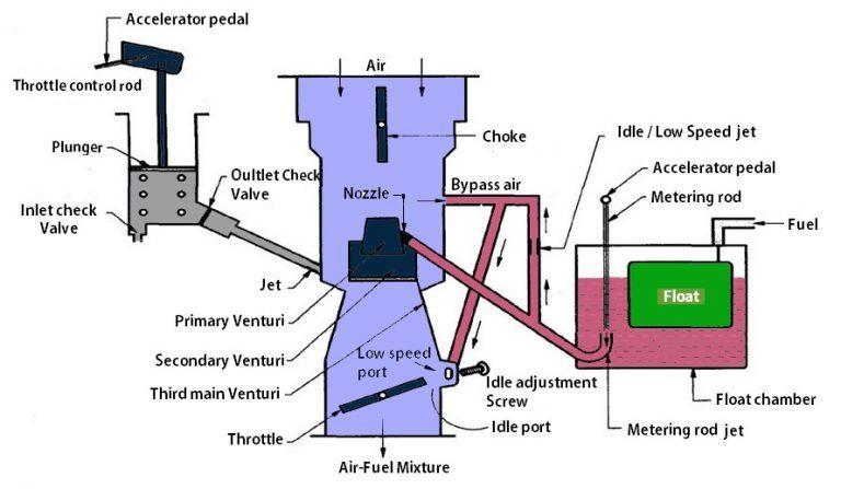 Carter Carburetor Construction And Working Principle Extrudesign Carburetor Construction Venturi