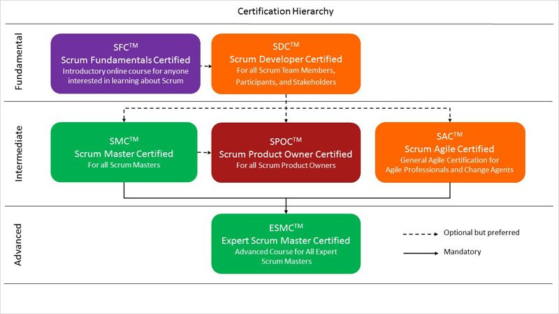 6 Must Have Skills To Become A Notable Scrum Master Nutcache Scrum Master Scrum Master