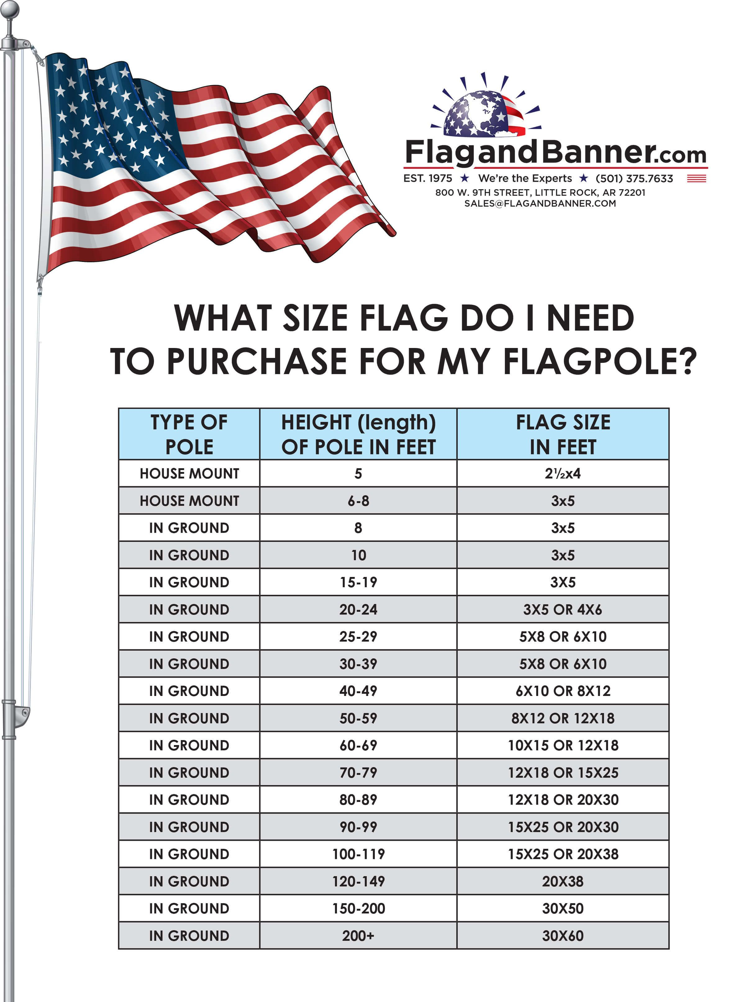 What Size Flag To Use Flag Pole Landscaping American Flag Flag