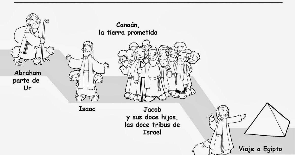 HISTORIA DE LA SALVACIÓN: LÍNEA DEL TIEMPO ... (.) | Catequesis ...