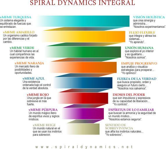 Espiral dinamica integral Mundo Integral Pinterest Espirales - copy tabla periodica dinamica interactiva