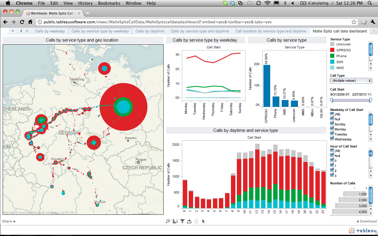Tableau Public Data Visualisation And Interactive