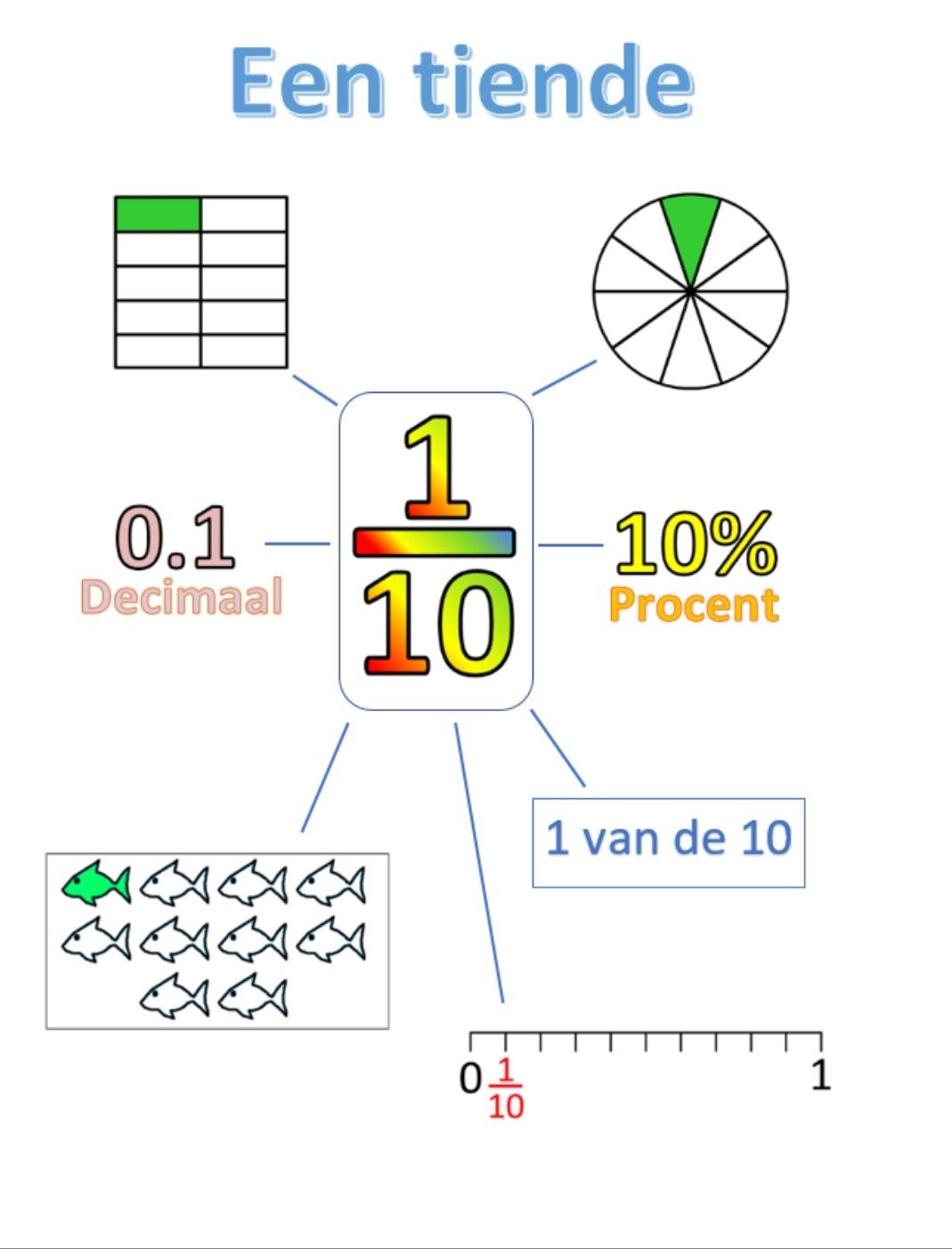 Pin By Becky Fisher On A School Th Fractions And