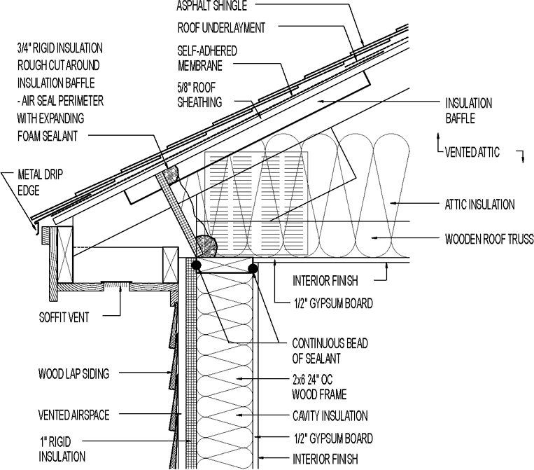 Roof Furring Definition Amp Furring Strips And Roof Joists