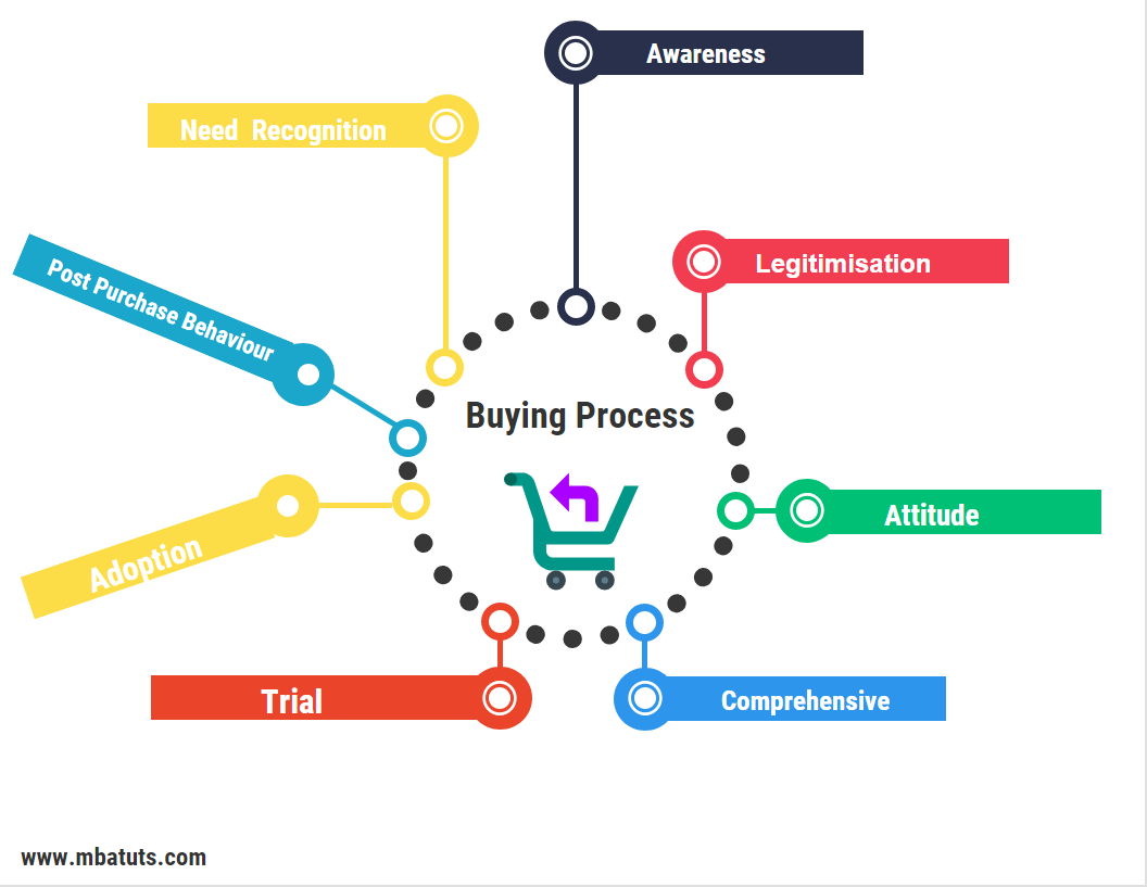 Buying decision and buying process is a crucial aspect