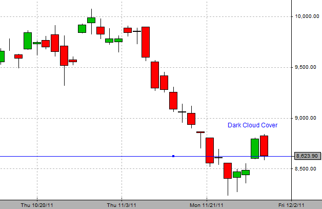 Bank Nifty Intraday Live Candlestick Chart In 2020 Candlestick Chart Chart Stock Market Chart
