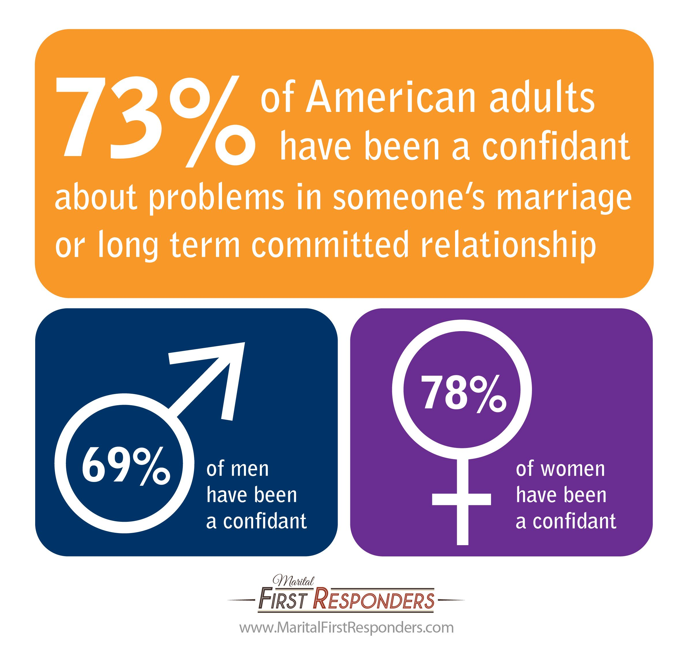 Did You Know The Majority Of American Adults Have Been