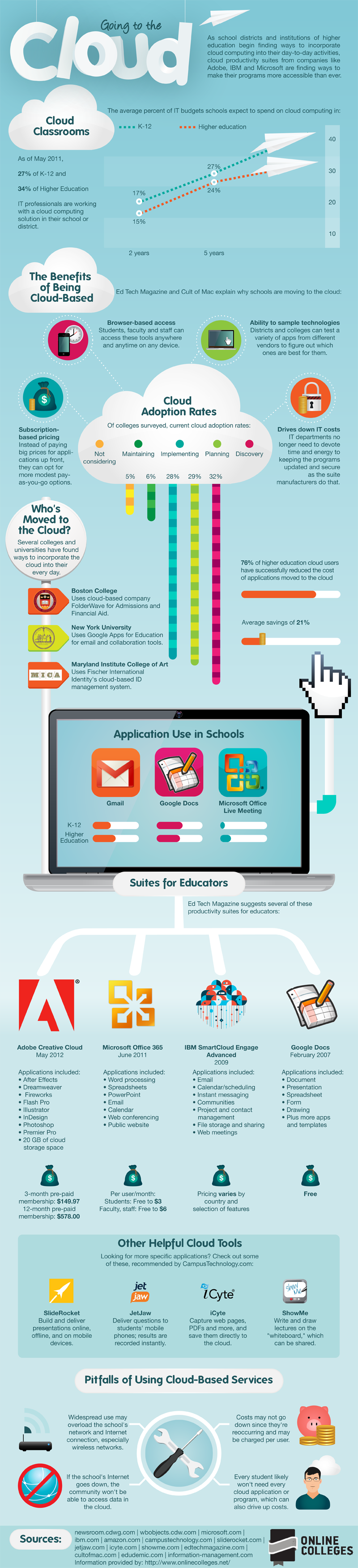 Education...Going to the Cloud