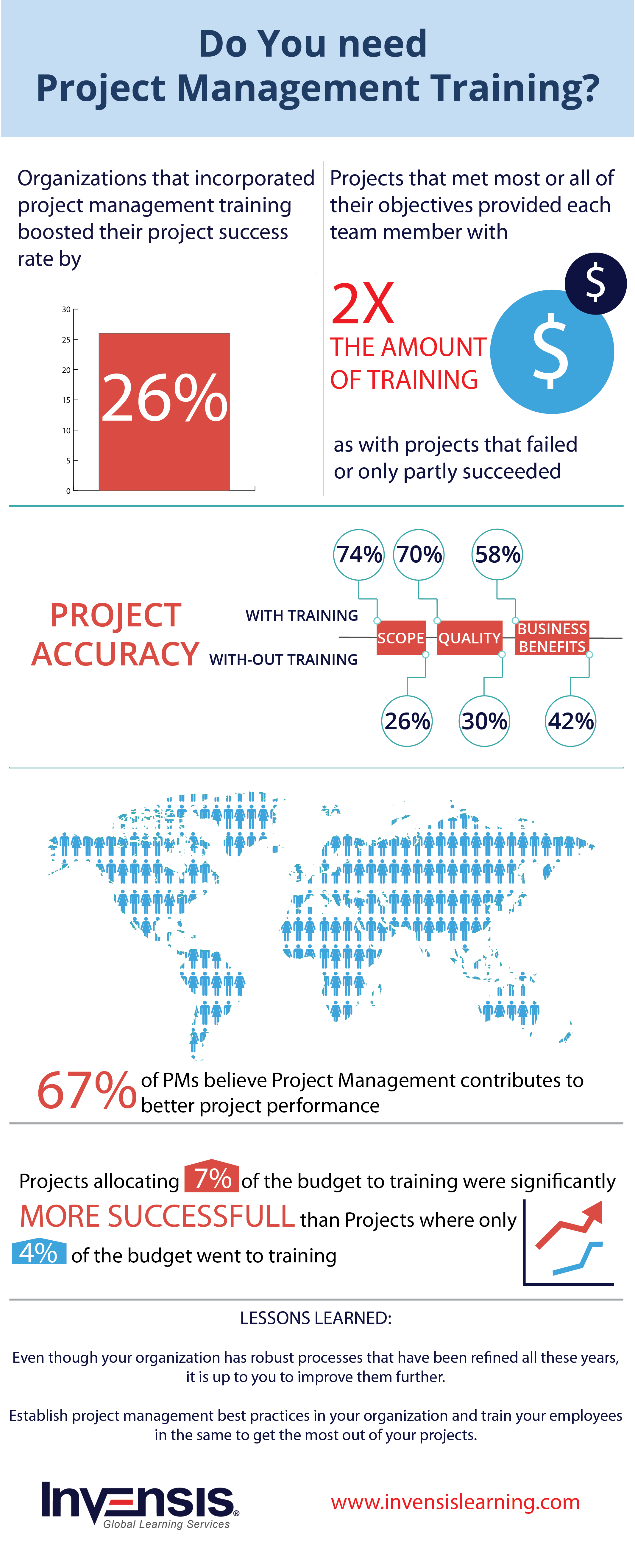 The importance of project management training infographic http an infographic depicting why you need project management certification training understand how organizations that incorporated project management training xflitez Image collections
