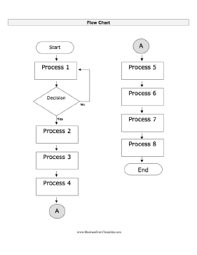 A Basic Blank Flow Chart To Fill In, Including Multiple Processes And A  Decision.  Blank Flow Chart Template