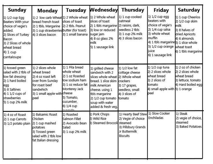 Pin By Jan Leiner On Food Diets Recipes Diabetic Meal Plan Diabetic Diet Food List Diabetes Diet Plan