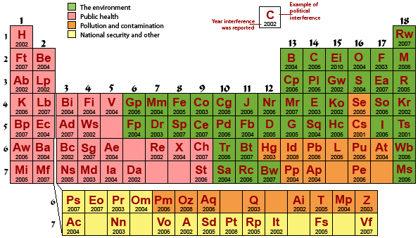Periodic table of political interference in science periodic periodic table urtaz Images